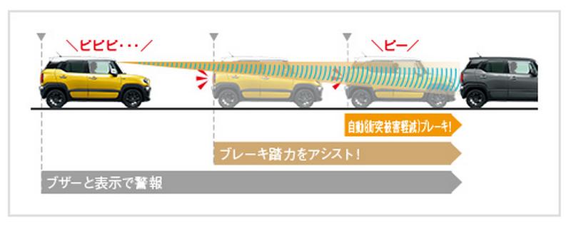 【クロスビー】クルーズコントロールと自動ブレーキ性能!出来ること出来ないこと!